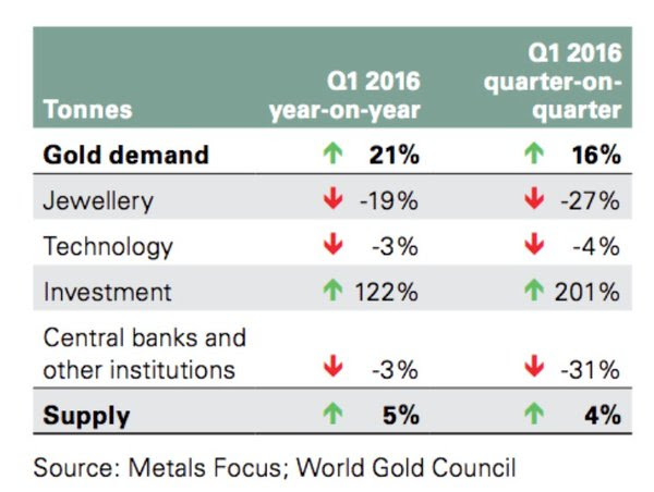 global gold demand