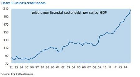 Bolha de crédito da China