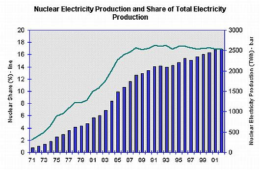 Fig World Nuclear Power Production