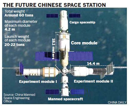 Countdown starts for China's space station in 2020 - People's Daily Online