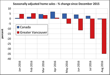 Canadian Home Sales Fell For Fourth Consecutive Month in August