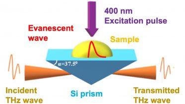 TR-ATR Spectroscopy