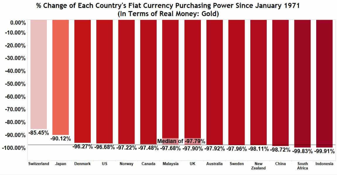 Change in purchasing power since 1971