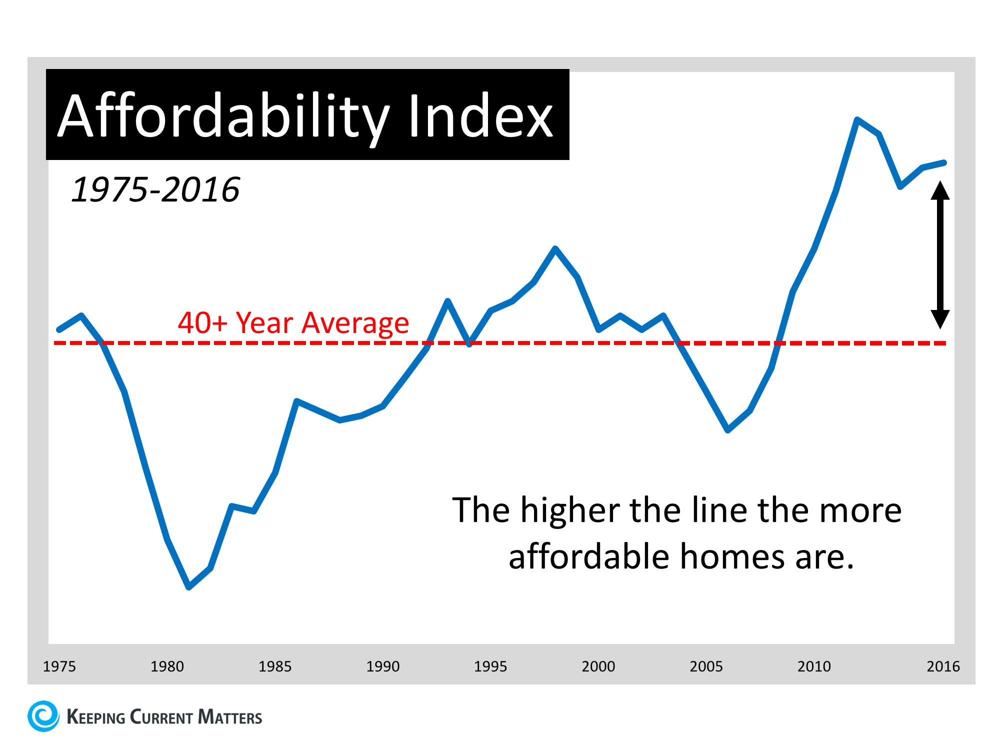Moving up Is MORE Affordable Now Than Almost Any Other Time in 40 Years | Keeping Current Matters