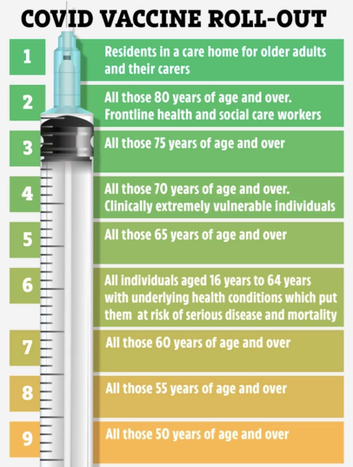 O governo afirma que está prestes a vacinar os mais vulneráveis até 15 de fevereiro