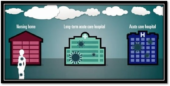 Antibiotic-resistant Bacteria Spread Between Healthcare Facilities