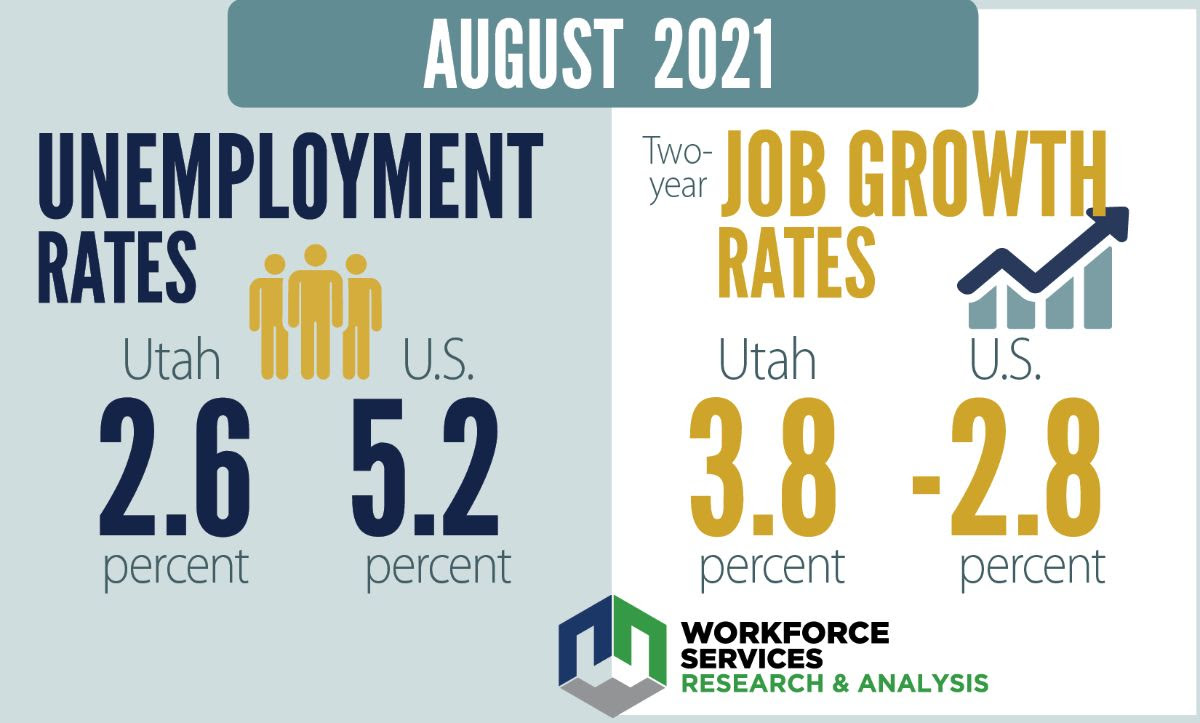 August 2021. Unemployment rates: Utah had a 2.6% unemployment rate, and the unemployment rate for the U.S. was at 5.2% in the month of August. The two-year job growth rate for Utah was at 3.8% and the rate for the U.S. was at -2.8%. Workforce Services Research and Analysis.