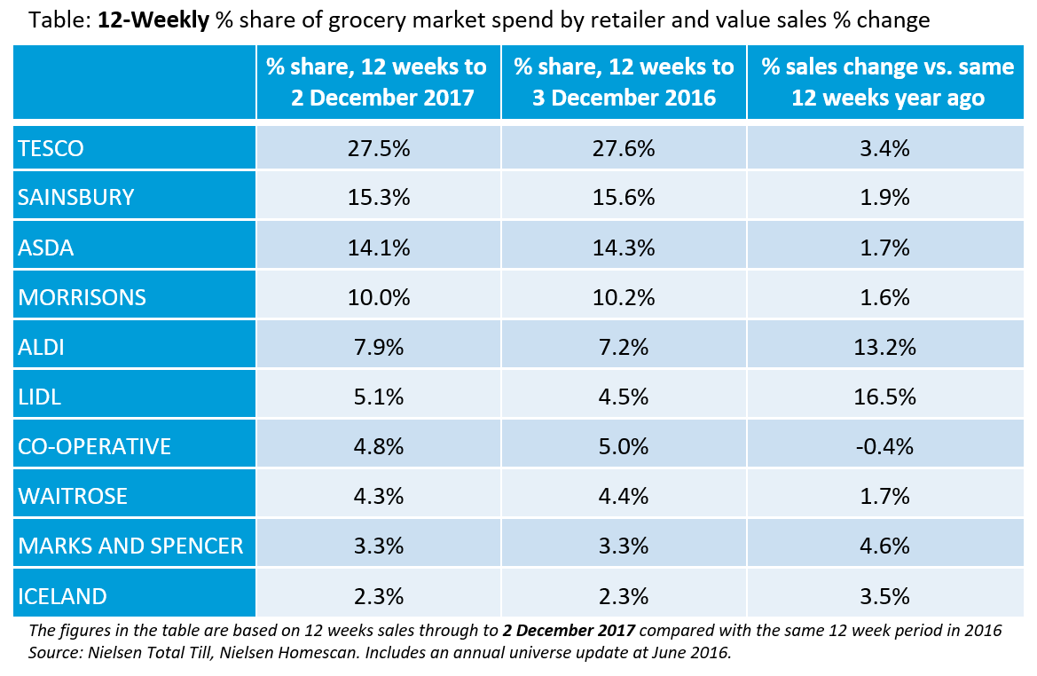 Nielsen - supermarket growth and market share chart