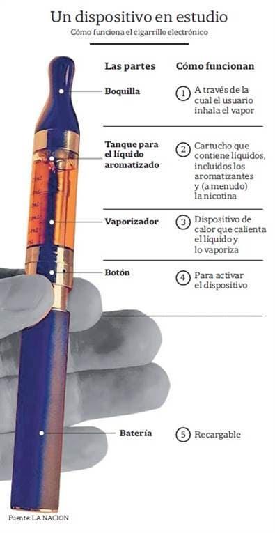 Cómo es el cigarrillo electrónico foto: Archivo