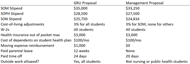 Comparison of Most Recent GRU and Admin Proposals