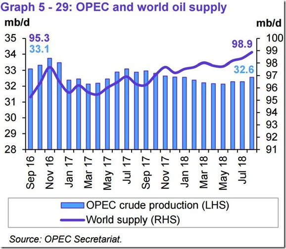 August 2018 OPEC report global oil supply