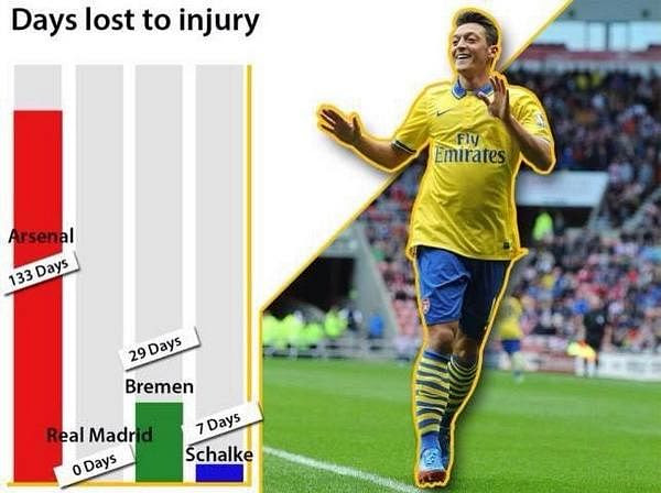 Injuries... Injury to be worried about...