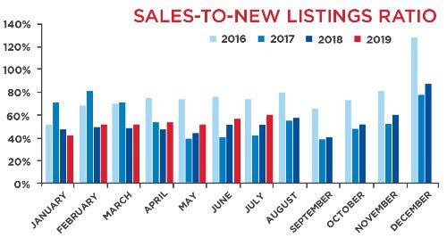Toronto MLS Sales-To-New Listings Ratrio