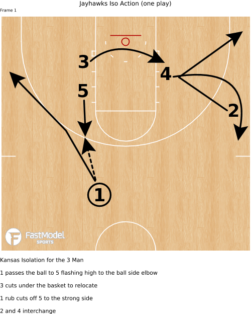 Image of  Jayhawks Iso Action (one play)