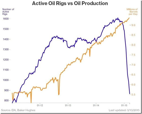 March 13 2015 rigs vs production