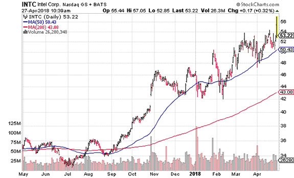 Stock Semiconductor Testing : Semiconductor stocks are nearing a crucial tipping point