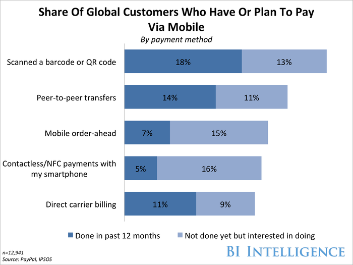 Share Of Global Customers Who Have Or Plan To Pay Via Mobile