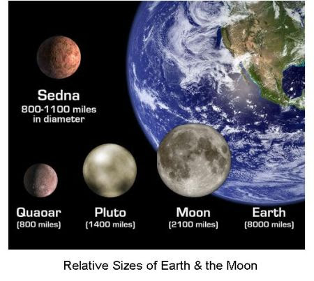 Fig 5 Relative Size of Earth & Moon