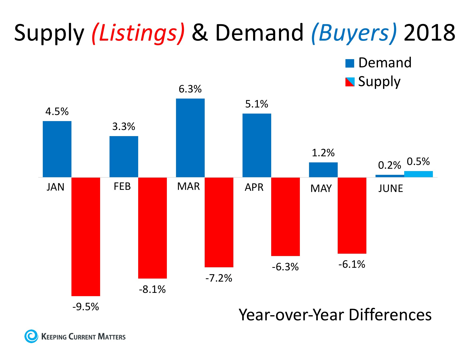 Supply & Demand Will Determine Future Home Values | Keeping Current Matters