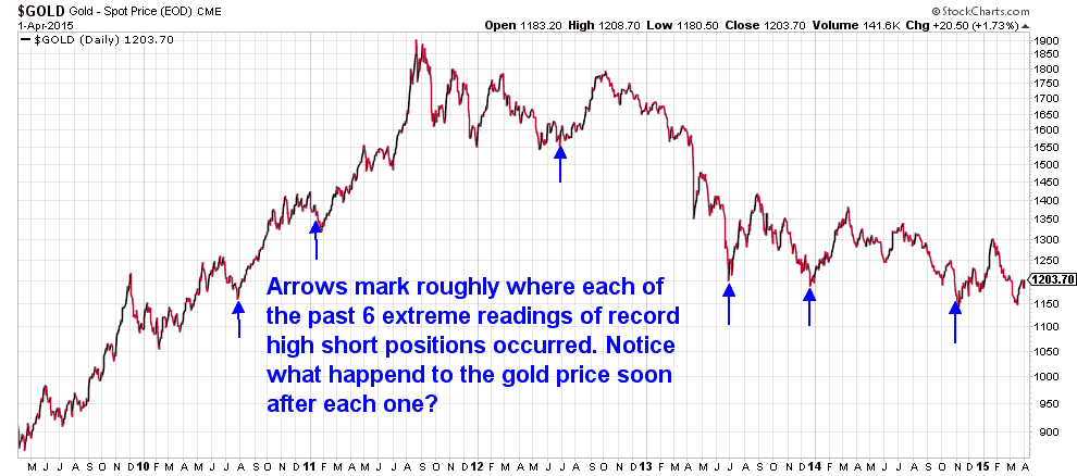 Gold Price when Short positions at Extremes