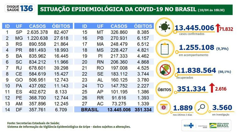 Situação epidemiológica covid-19 10/4