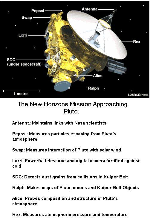 New Horizon Spaceship
