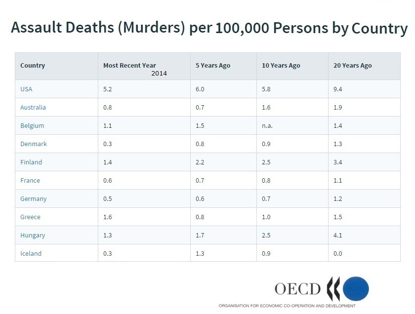 Assault Deaths (Murders) per 100,000 Persons by Country