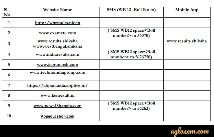 WB HS Result 2020 WB HS Result 2020 (Declared): Check WBCHSE Result 2020 at wbchse.nic.in
