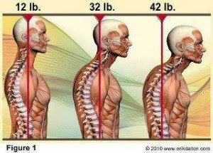 Graphic of Weight on Neck