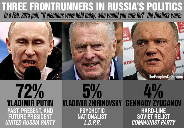 Russian most popular politicians