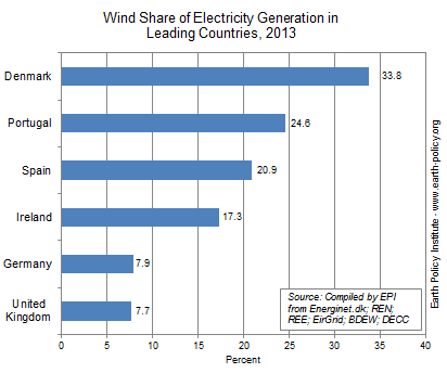 Graph on Wind Share of Electricity Generation in Leading Countries, 2013