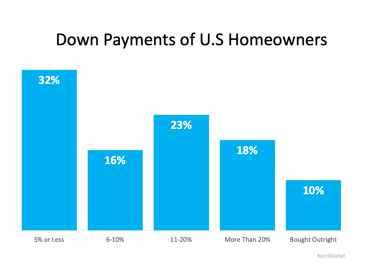62% of Buyers Are Wrong About Down Payment Needs | MyKCM