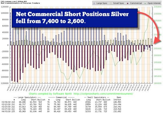 Net commercial short positions silver fell from 7,400 - 2,600