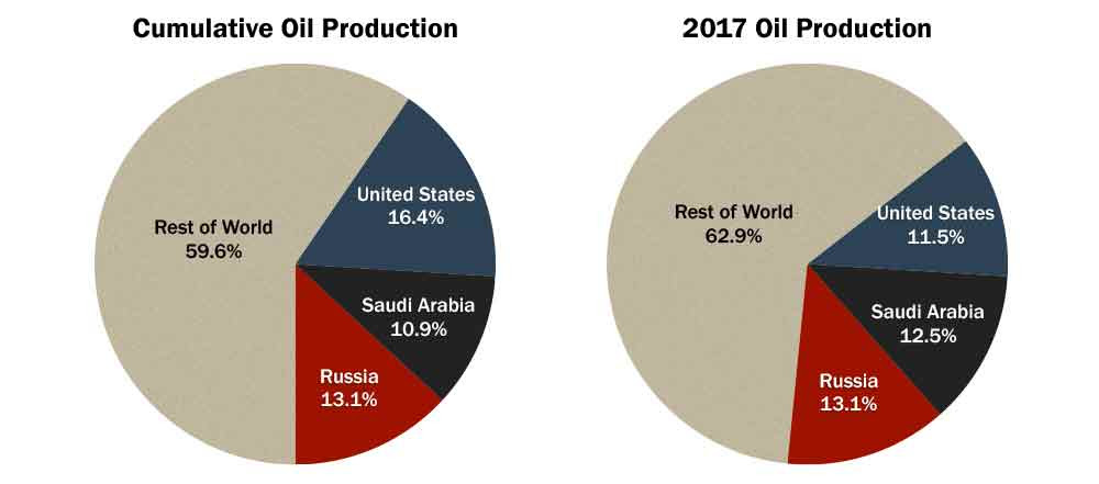 Jean Laherrère: Thoughts on the Future of World Oil Production thumbnail