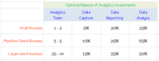 Optimal balance of Analytics investments.