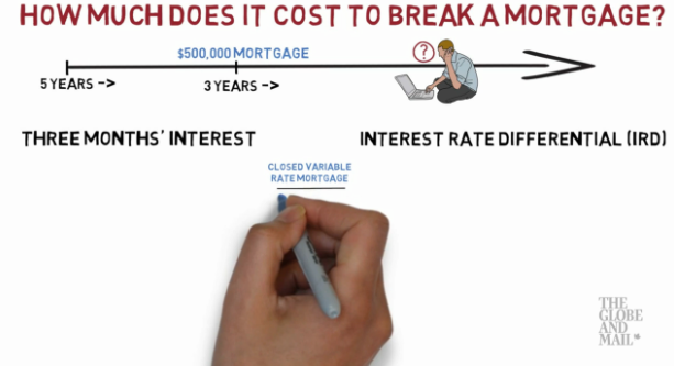How much does it cost to break a mortgage?