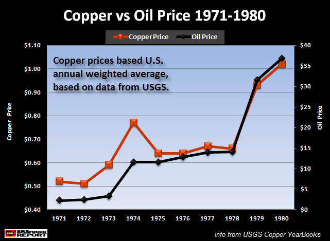 Copper vs Oil Price 1971-1980