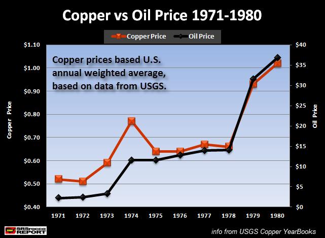 Copper vs Oil Price 1971-1980