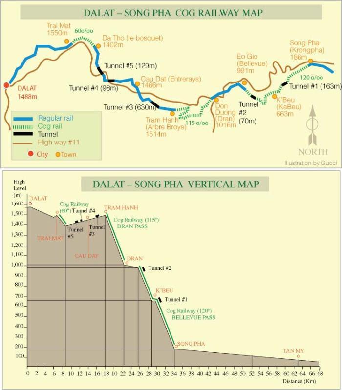 Bản đồ đường sắt Đà Lạt - Sông Pha