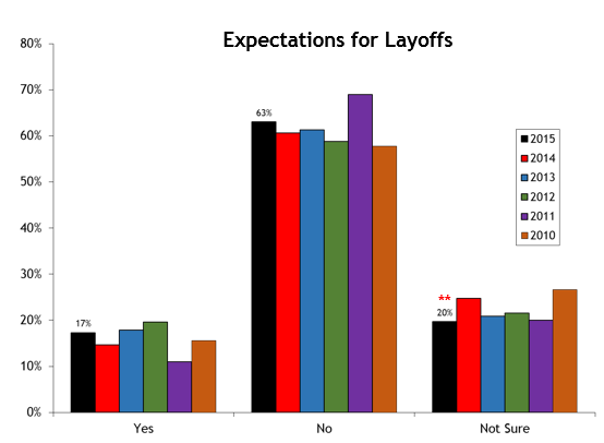 2015 Layoff Expectations