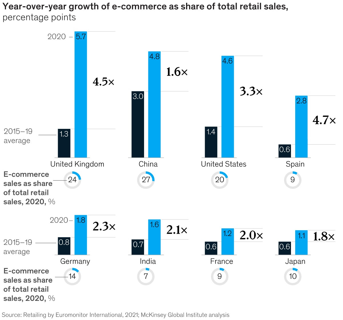 Year-over-year growth of e-commerce as sharet of total retail sales, percentage points exhibit