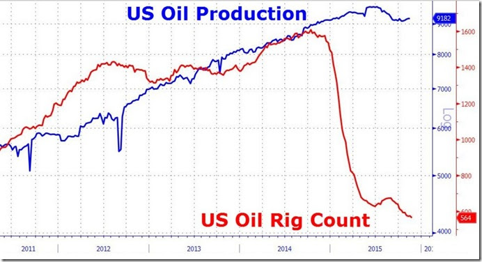 November 21 2015 rig count vs production