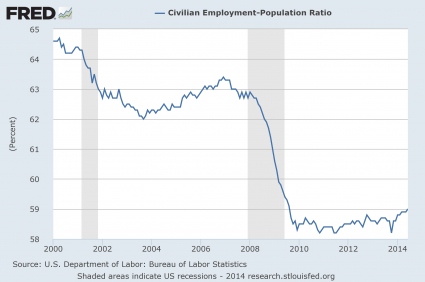 Employment-Population Ratio 2014