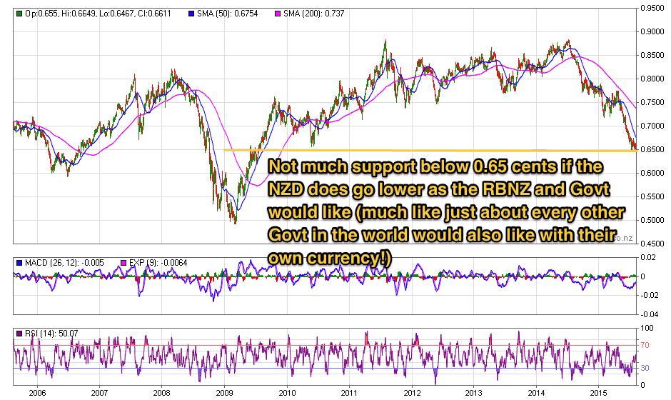 NZ Dollar 10 year chart