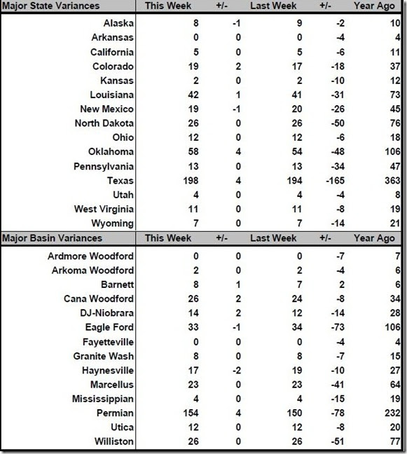 July 1 2016 rig count summary