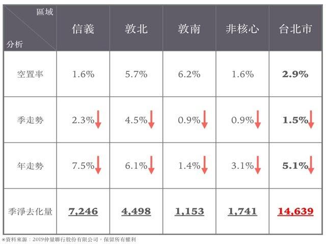 仲量聯行調查2019年中,台北各級辦公大樓平均每坪月租金行情創近18年新高紀錄,讓整體商辦空置率大幅降。