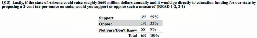 2dfa7f3b d957 4dfd 92f8 aa38ca833ad3 Poll: 2:1 Arizona Voters Support a Soda Tax Benefiting Education