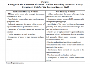 The Russian Approach to 21st Century Military Operations. Credit: Janis Berzinš