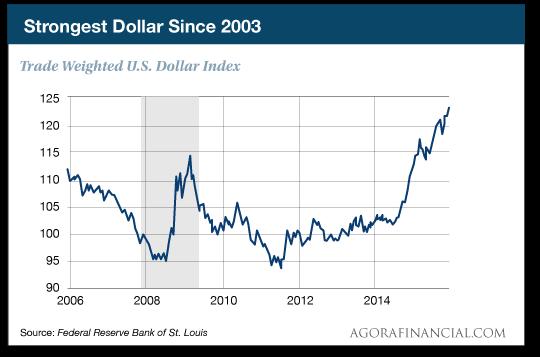 StrongestDollar.png