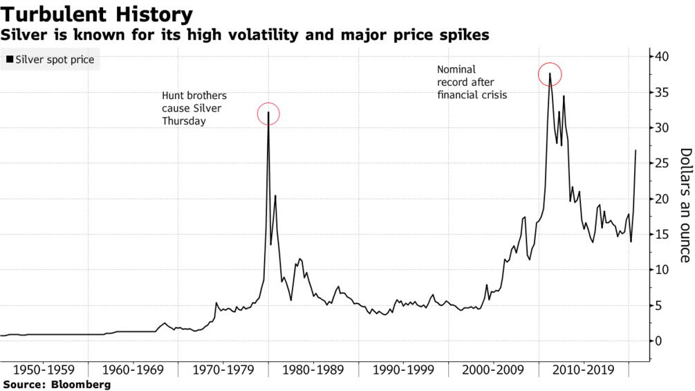 Silver is known for its high volatility and major price spikes